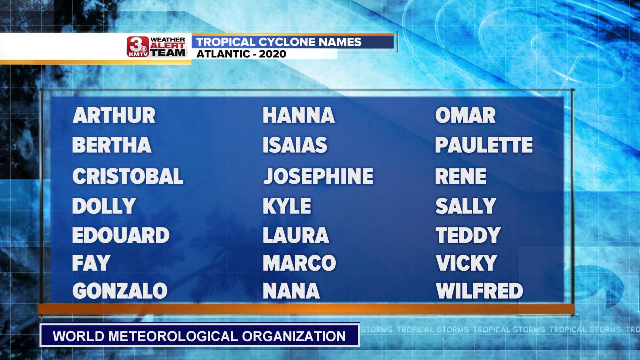 Atlantic Tropical Cyclone Names.png