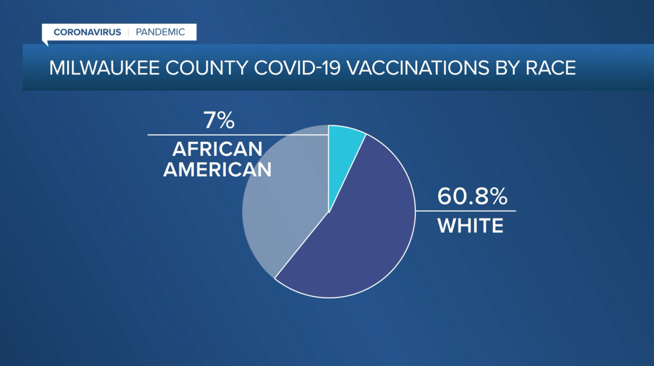 Milwaukee County COVID-19 Vaccinations by Race