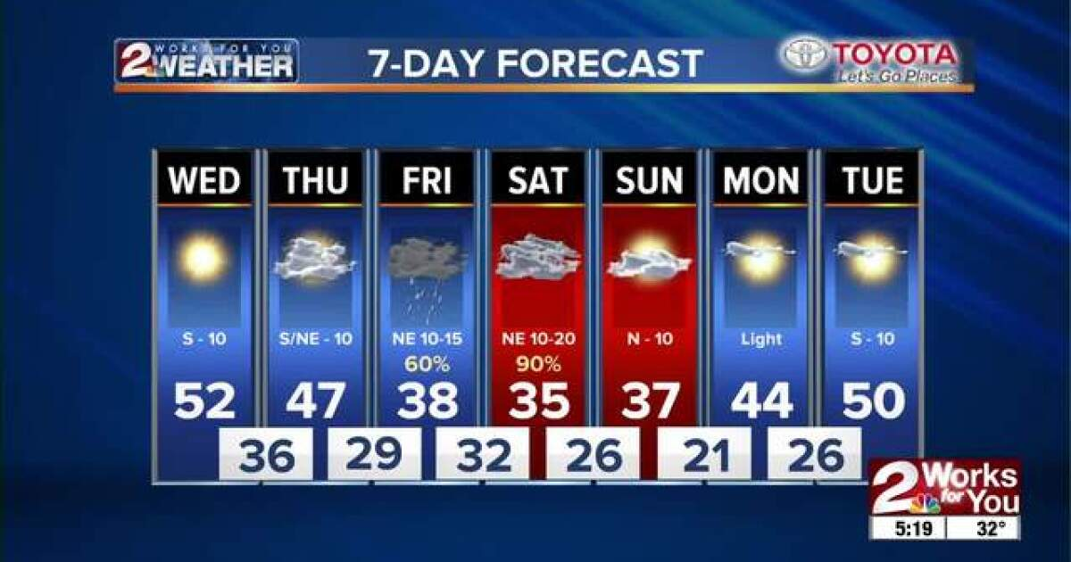 2 WORKS FOR YOU FORECAST: Showers and storms end before noon