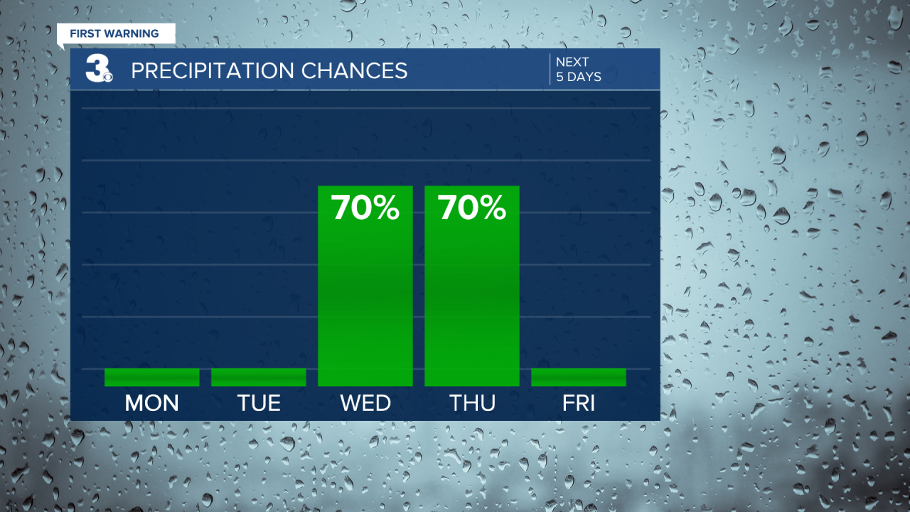 Rain Chances Bar Graph - 5 Day.png