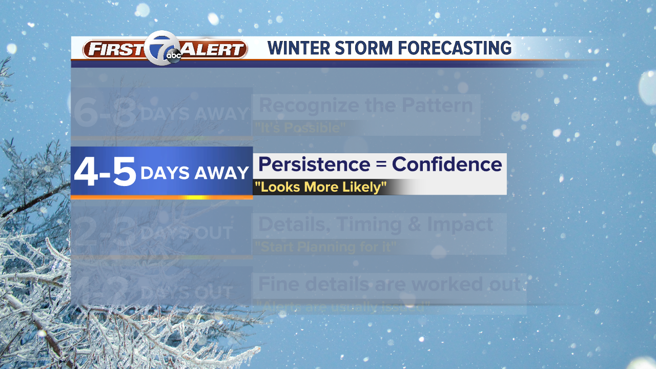 Winter Storm Forecasting w_ Pauses.png