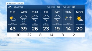 7 DAY FORECAST TUESDAY OCT 20, 2020