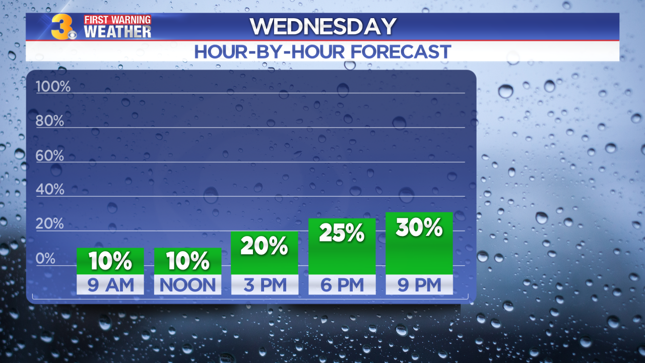 First Warning Forecast: Mostly dry, then increasing rain chances after sunset