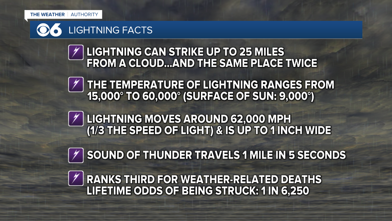 Lightning Facts.png