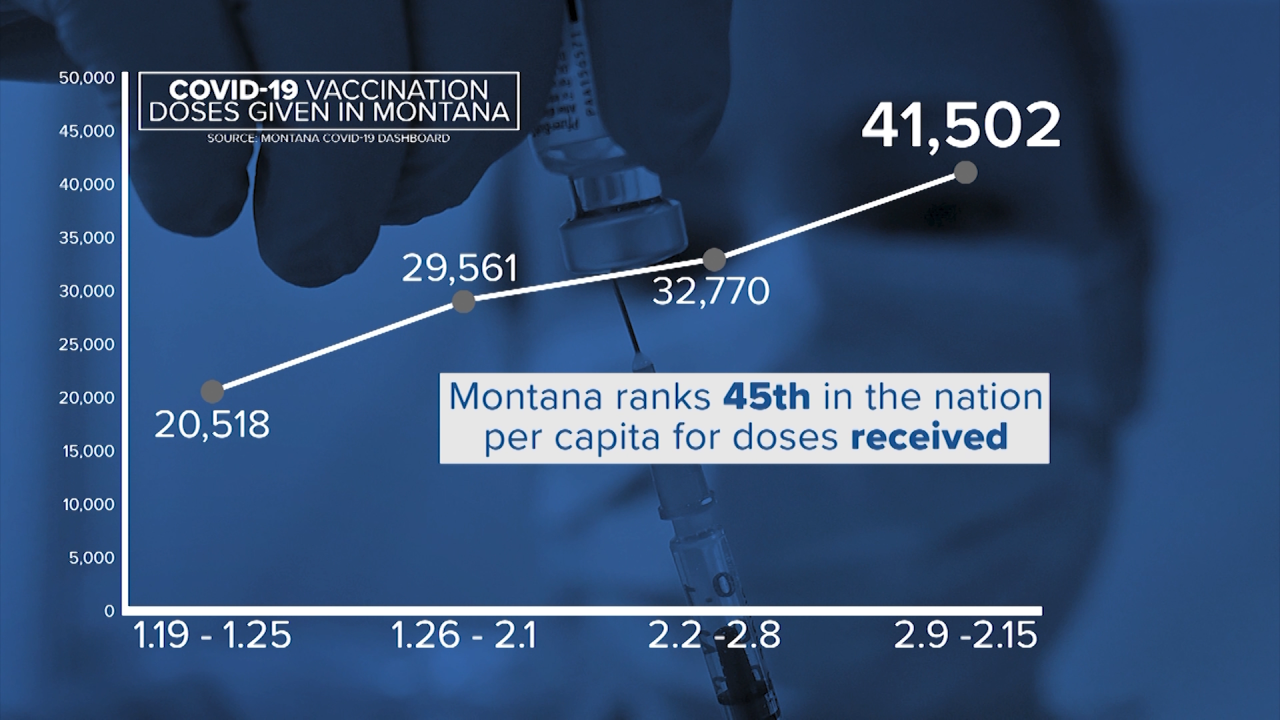 Doses administered each week in Montana