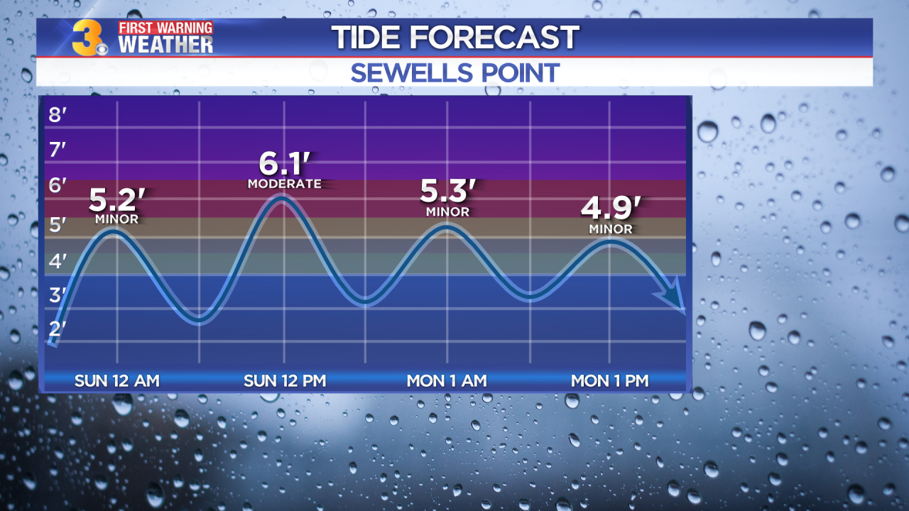 First Warning Forecast: Moderate to major tidal flooding possible Sunday afternoon