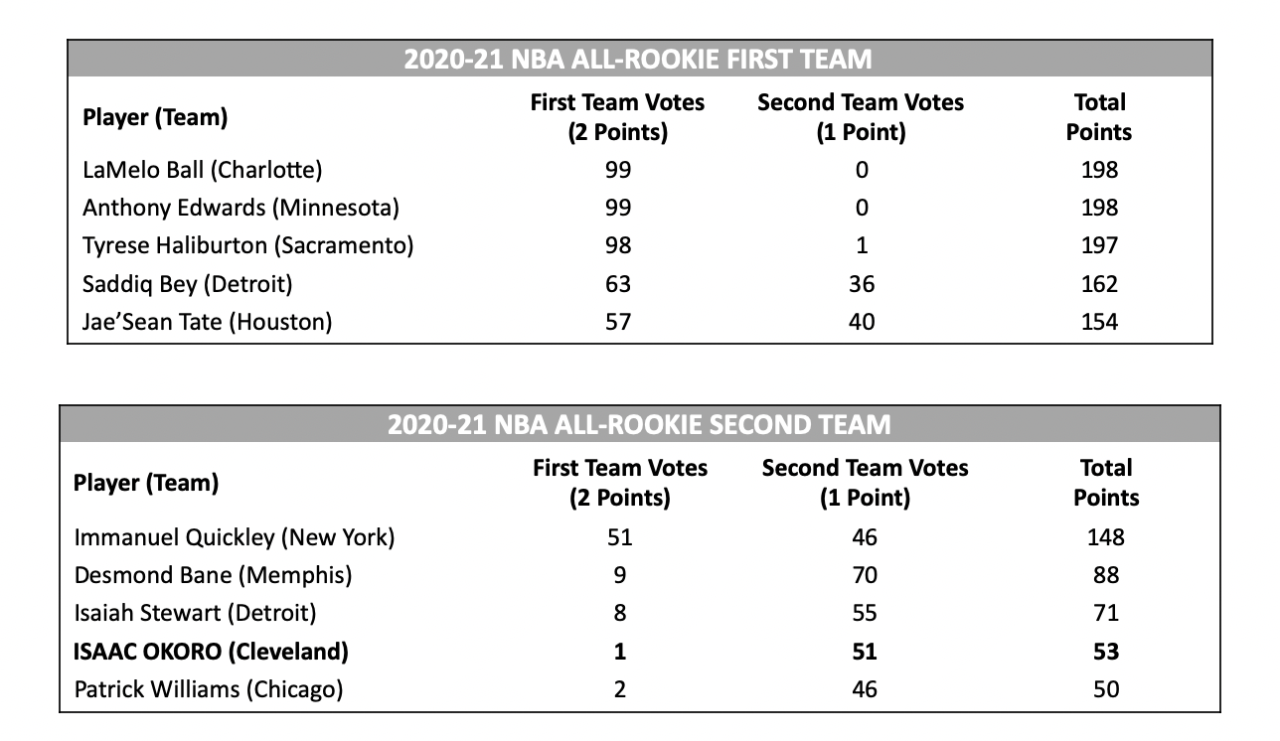 2020-21 NBA All-Rookie First and Second teams