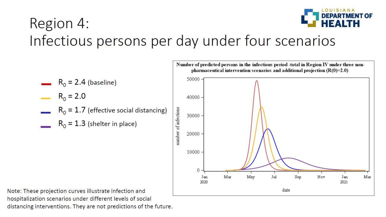 LDH Region 4 Infectious persons per day under four scenarios