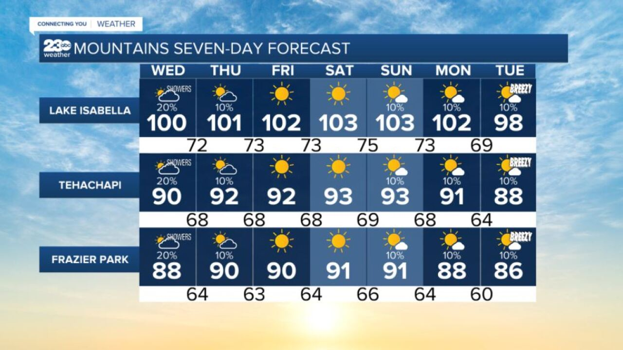 Mountains 7-day forecasts 8/11/2021