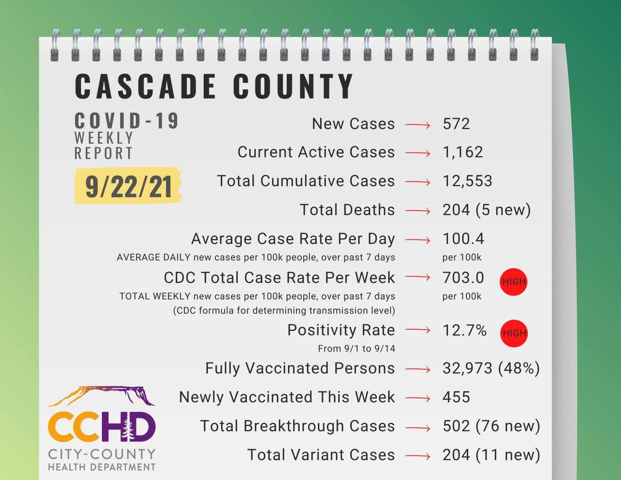 CCHD COVID DATA (September 22, 2021)