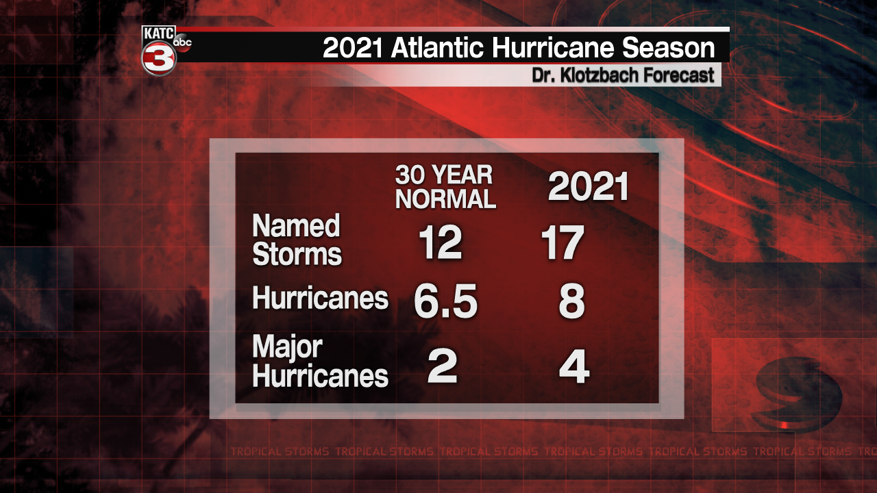 Hurricane Season numbers1.png