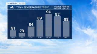 Great Falls 7 Day Temp Trend PM.png