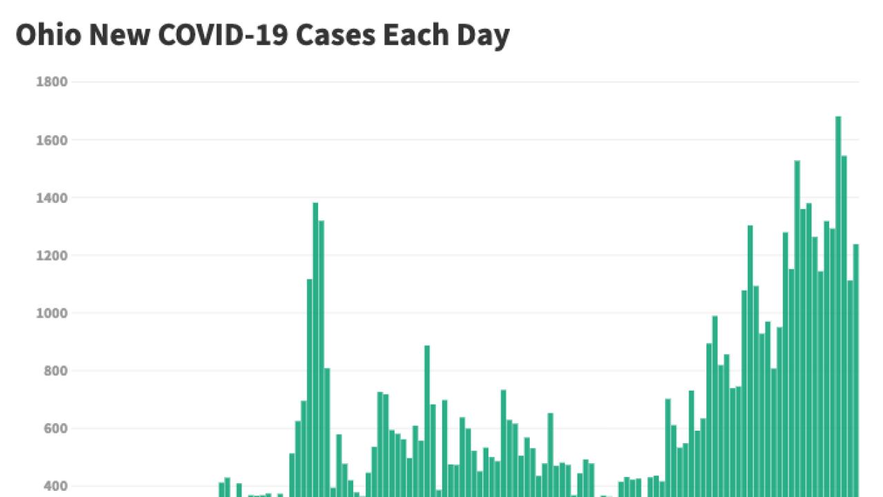 Ohio reports 1,236 new COVID-19 cases, 15 new coronavirus ...