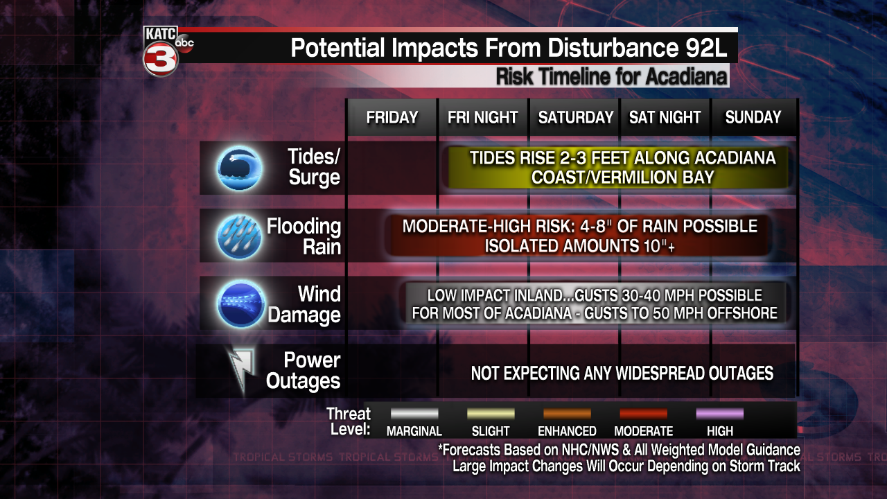 Tropical Threat Impact Time-Line.png