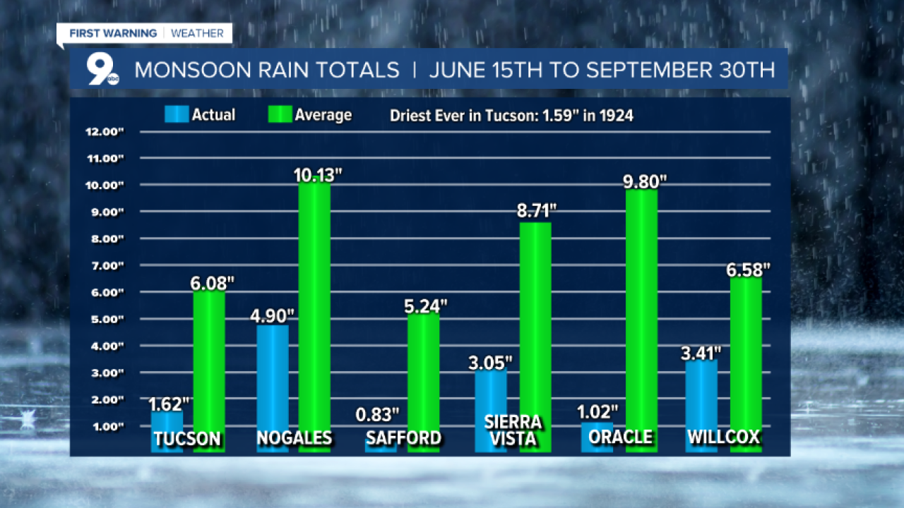 Monsoon Rainfall 2020