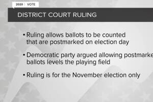 Judge rules all Montana ballots postmarked Election Day and earlier must be counted