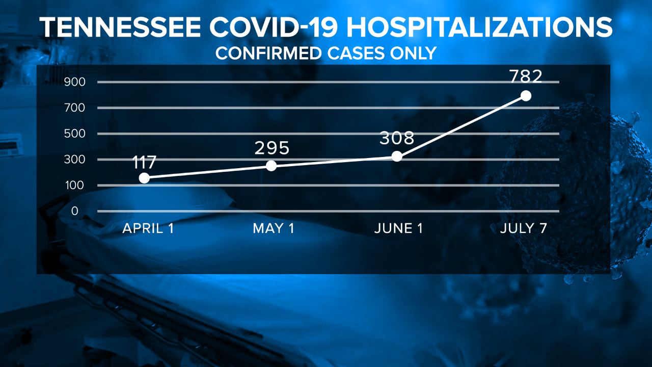 COVID-19 Hospitalizations are up