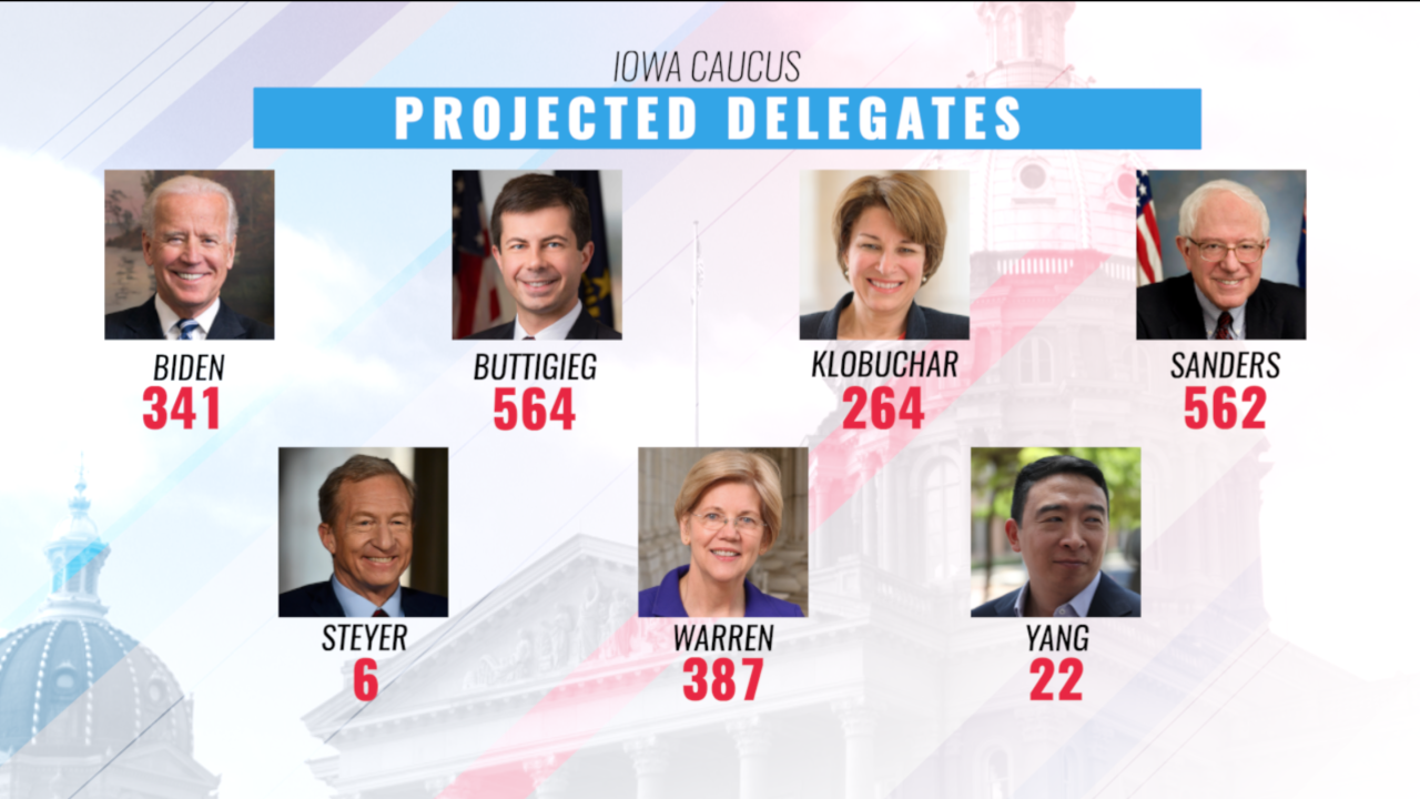 Buttigieg leads after all precincts accounted for in Iowa