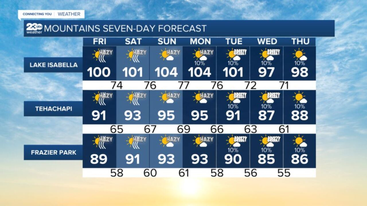 Mountains 7-day forecasts 8/13/2021