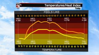 Temp Vs Heat Index Chart.png