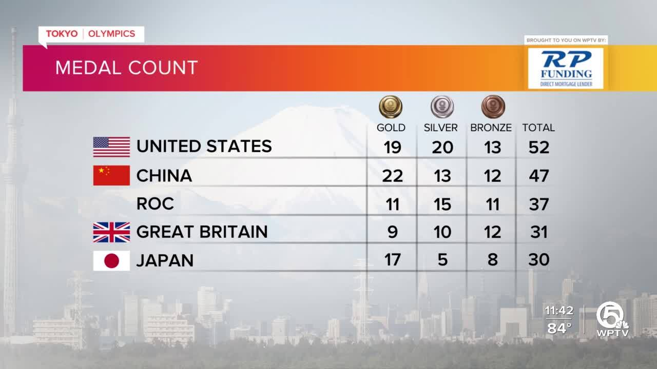 Tokyo Olympics Medal Count as of late July 31, 2021