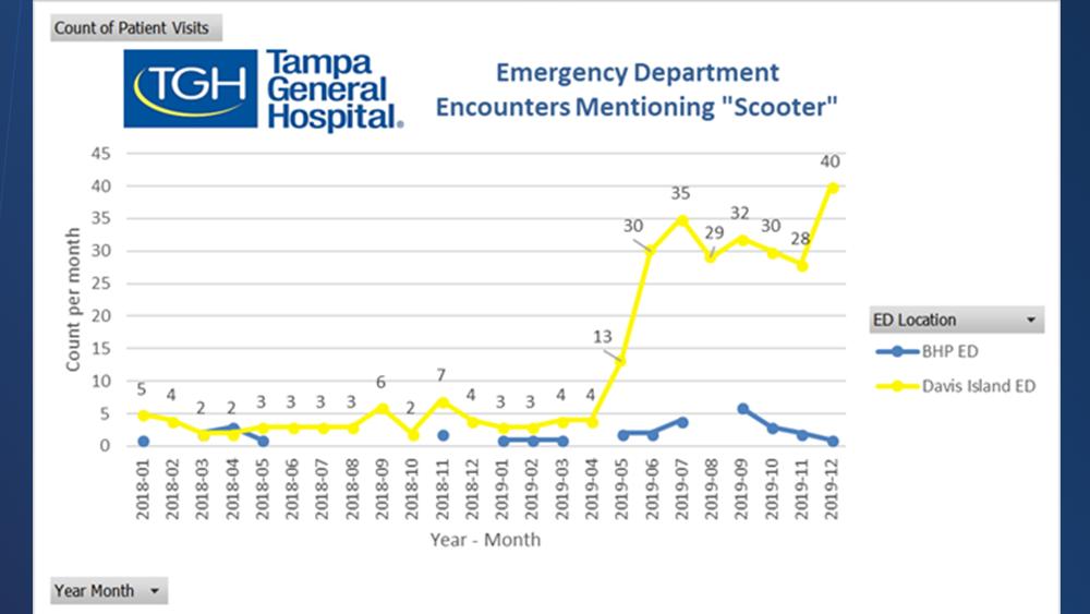 TGH-Hospital-ER-visits.png