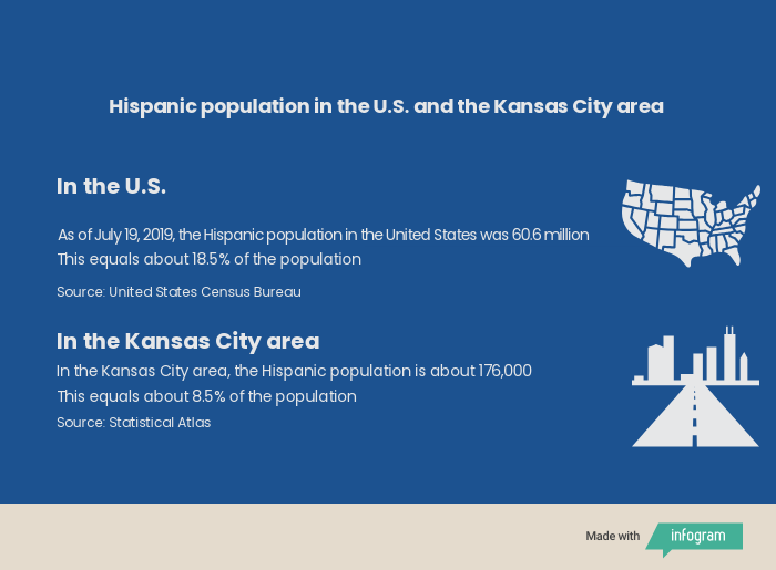 Hispanic population in the Kansas City area