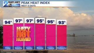 Heat Index The Next Few Days