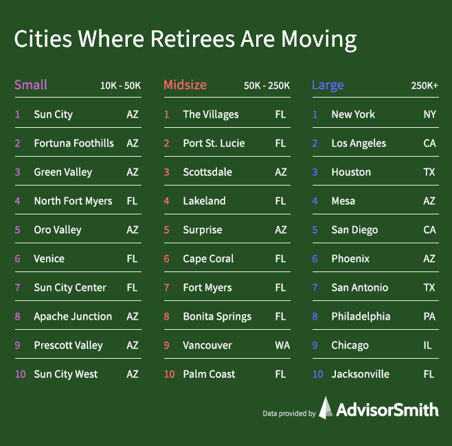 cities-where-retirees-are-moving-by-city-size-advisorsmith.png