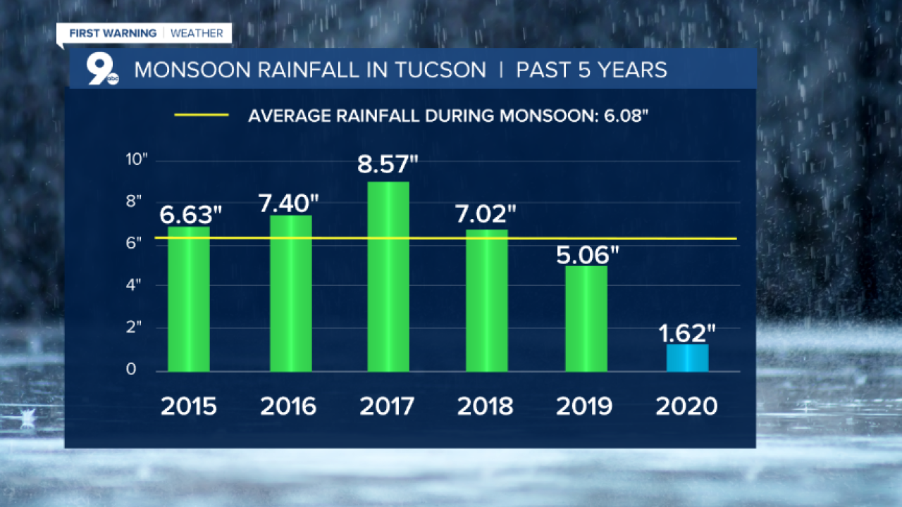 Monsoon  Rainfall Past 5 Years