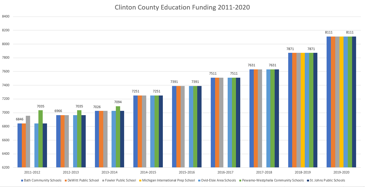 Clinton County K-12 School Funding 2011-2020