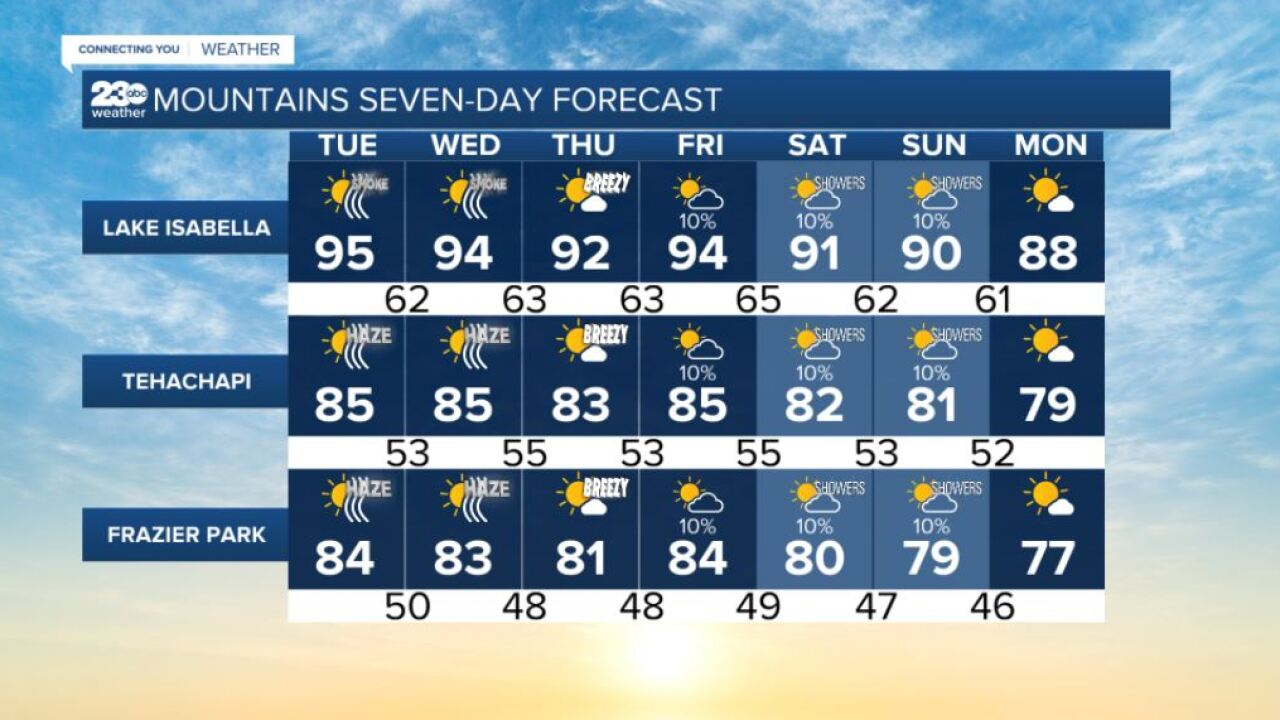 Mountains 7-day forecasts 9/21/2021