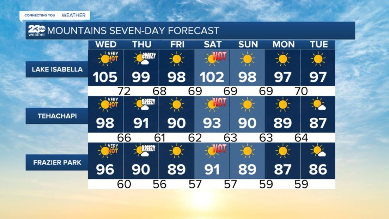 Mountains 7-day forecasts 8/4/2021