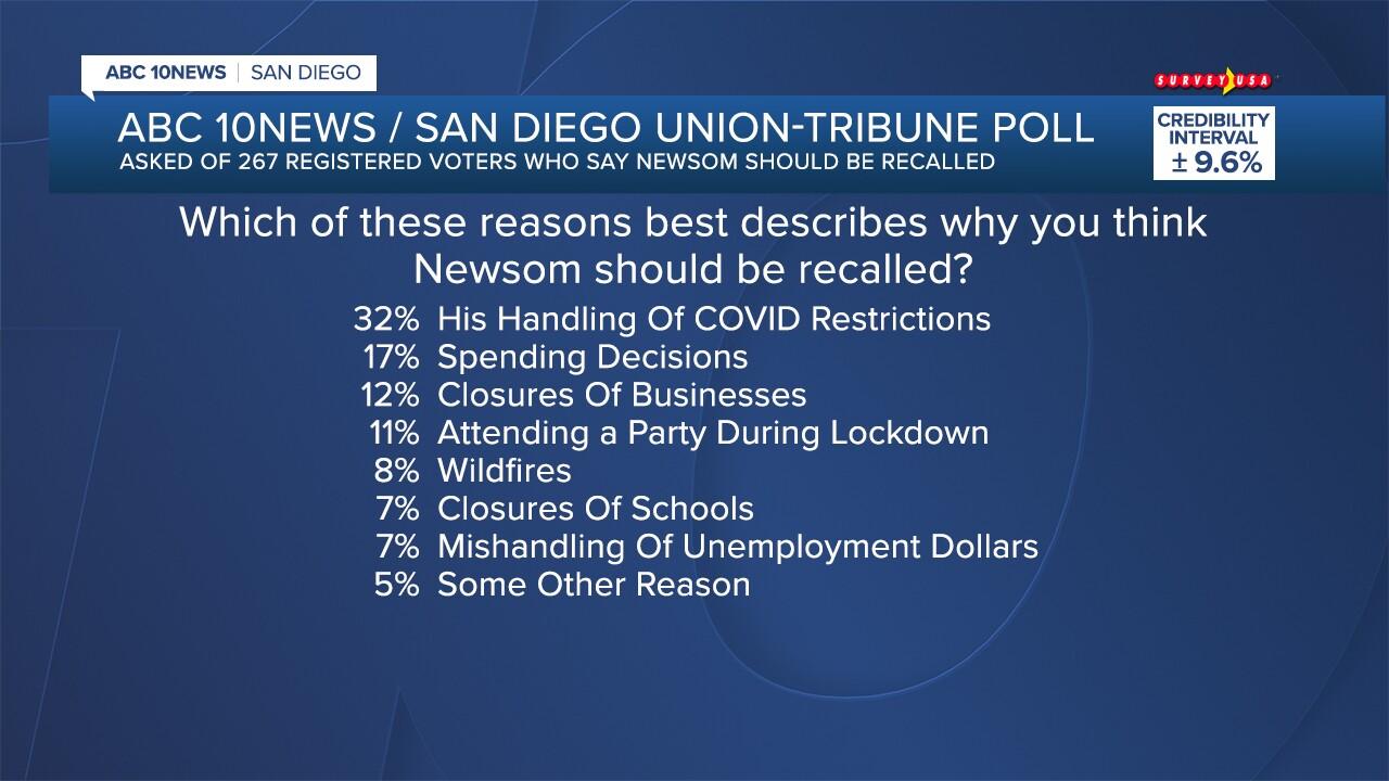 FS_Newsom Poll_04.jpg
