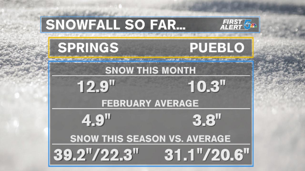 February snowfall recap