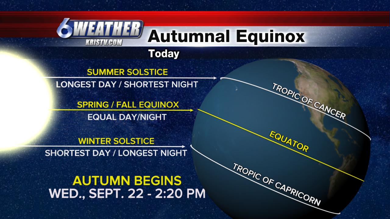 6WEATHER Autumnal Equinox Explainer