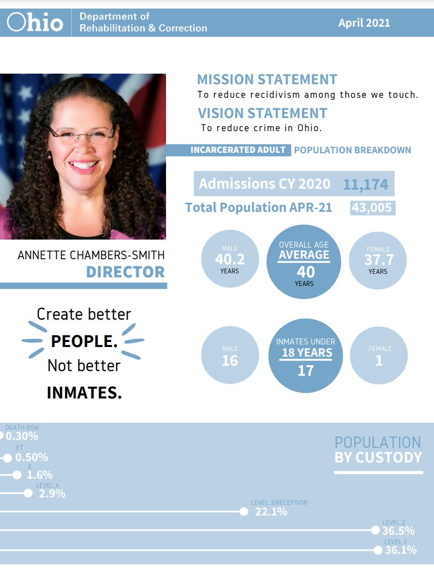 Ohio Department of Corrections