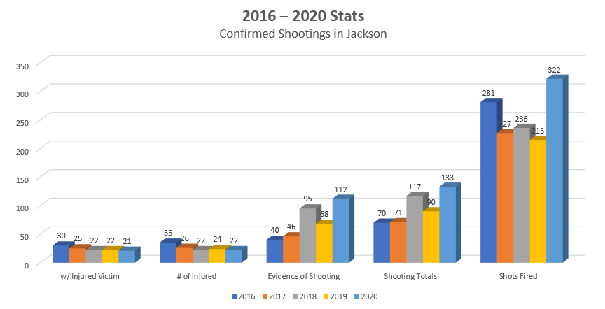 2016 – 2020 Stats Confirmed Shootings in Jackson
