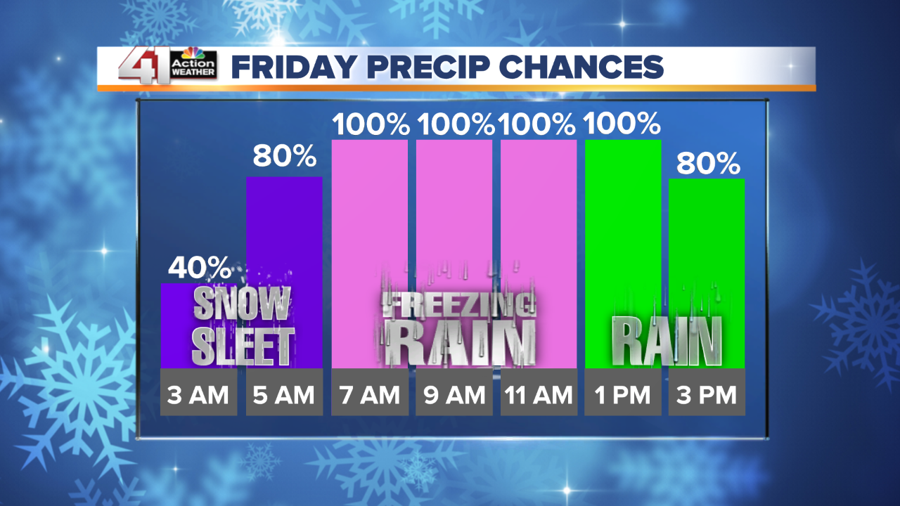 Hourly Snow Chance - Manual.png