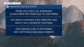 Stats on wildfires