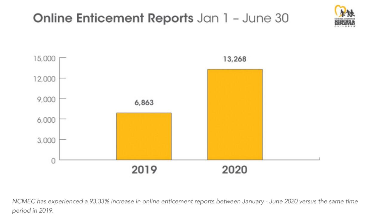 Online enticement reports comparison YoY
