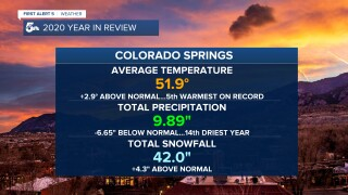 Colorado Springs 2020 weather recap