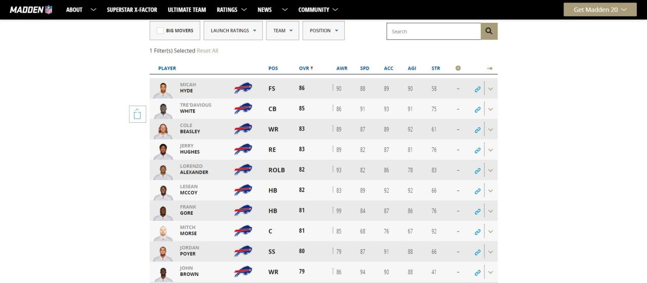 Top 10 Buffalo Bills players according to Madden 20