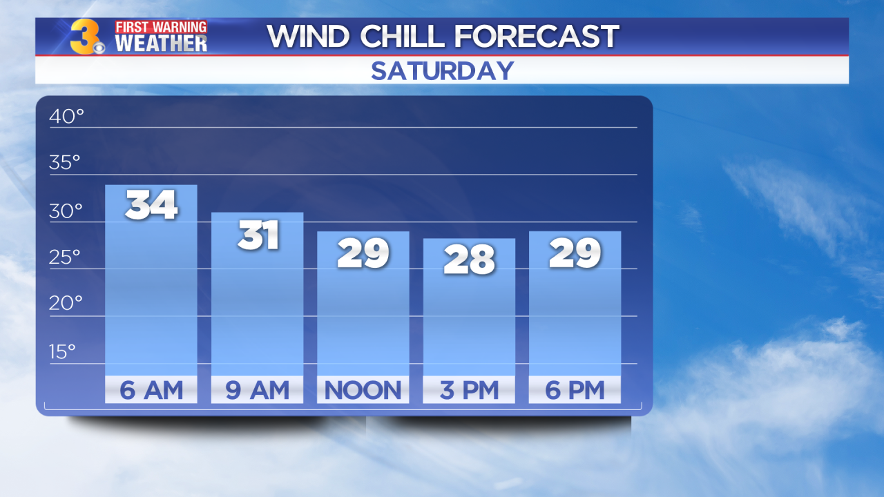 Patrick's First Warning Forecast: From wind chills in the 20s, to highs near 70°