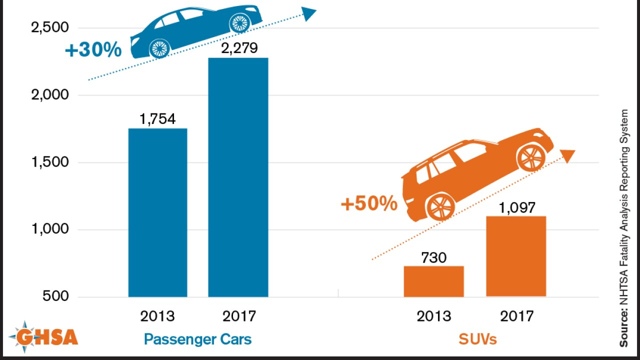 Pedestrian Traffic Fatalities - Involvement of Cars vs. SUVs
