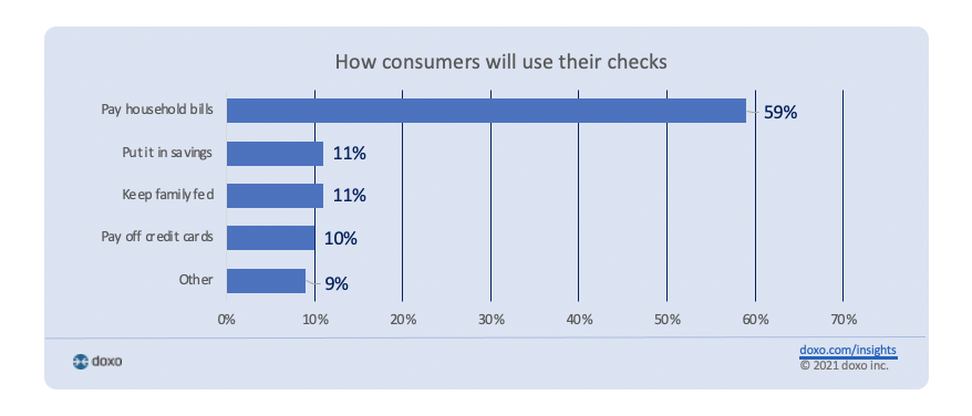 How consumers will use their stimulus checks