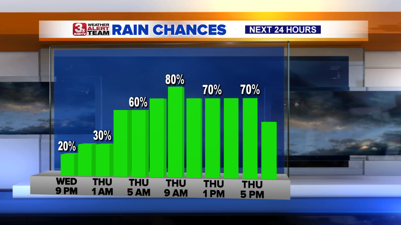 Next 24 Hours Rain Chances x2 Bars.png