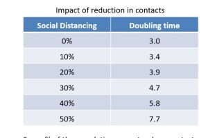 Impact of reduction in contacts