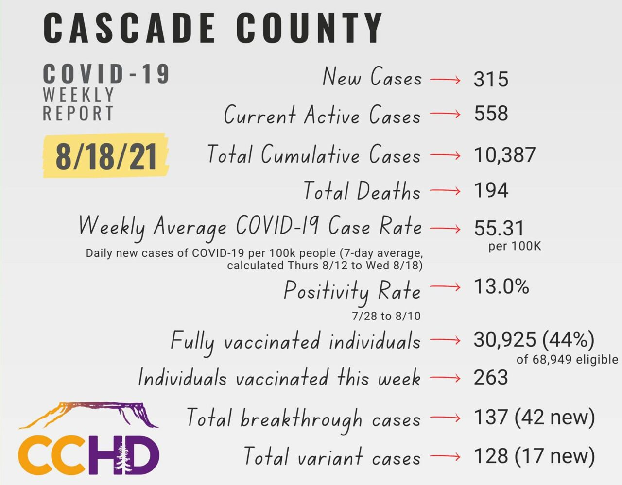 Cascade City-County Health Department (August 18, 2021)
