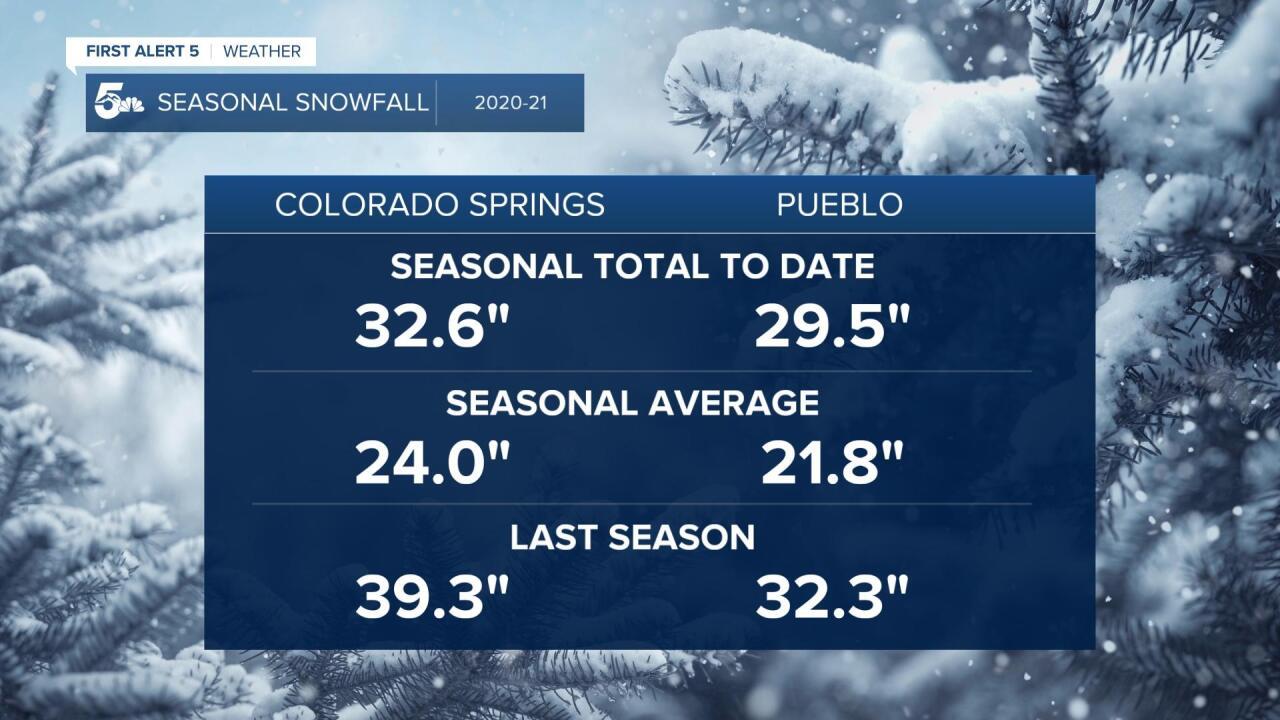 2020 to 2021 Seasonal Snowfall
